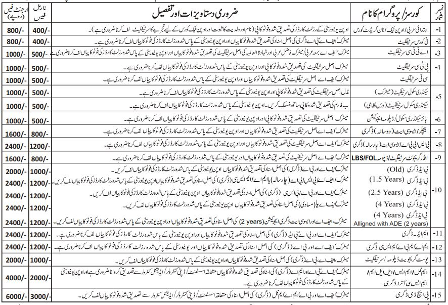 AIOU degree programs with required attachments for degree form and their urgent and normal fees.